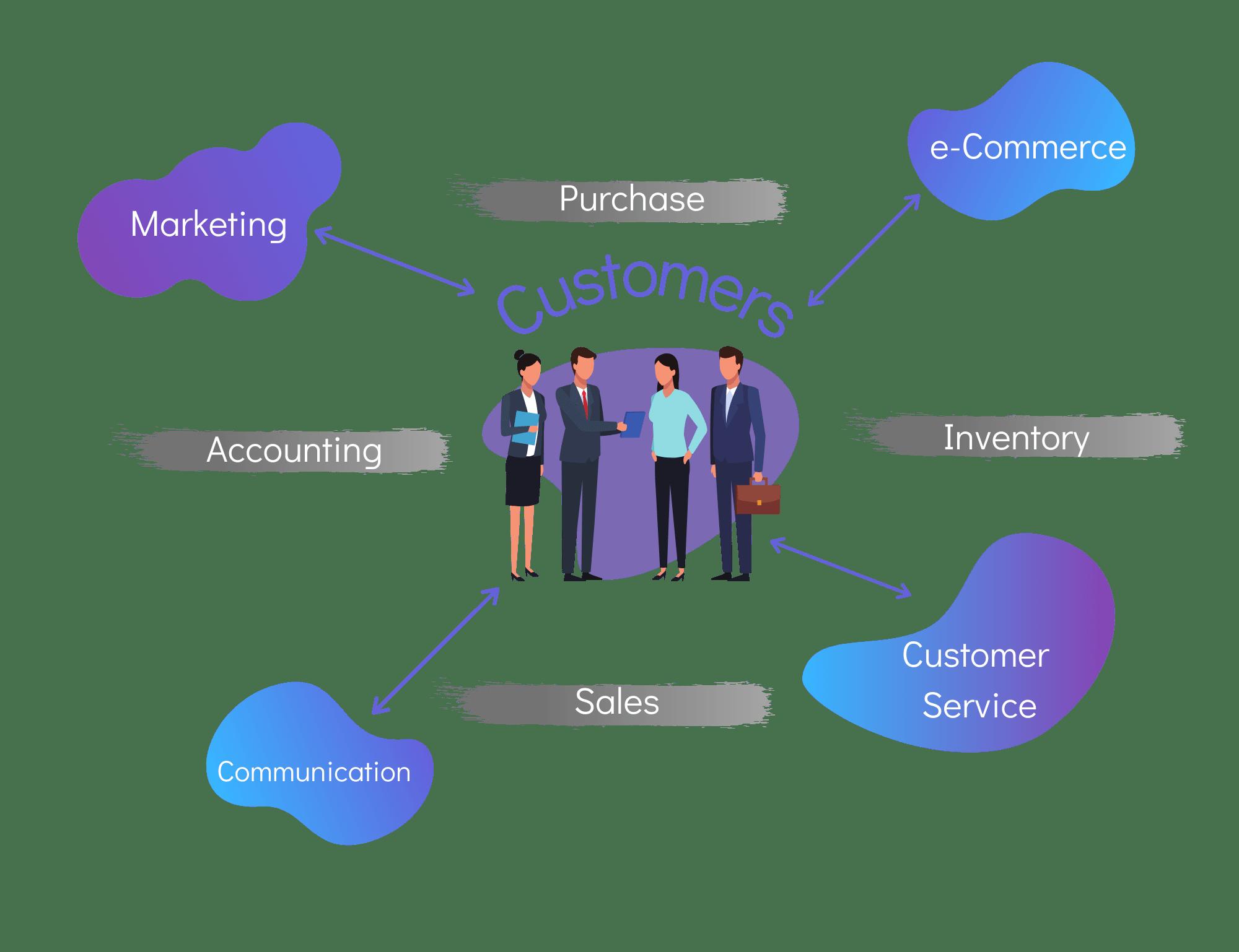 CloudOffix Entegre İş Yönetim Sistemi
